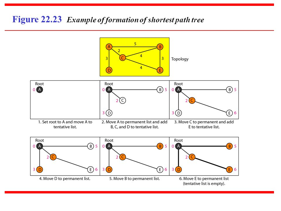 Figure 22.23 Example of formation of shortest path tree