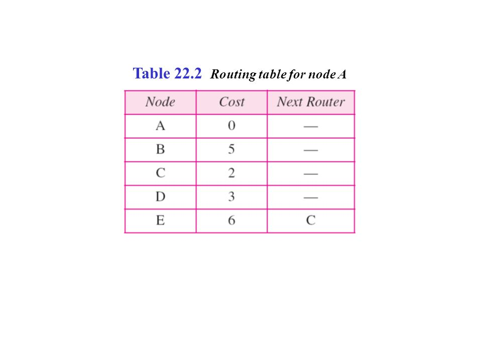 Table 22.2 Routing table for node A