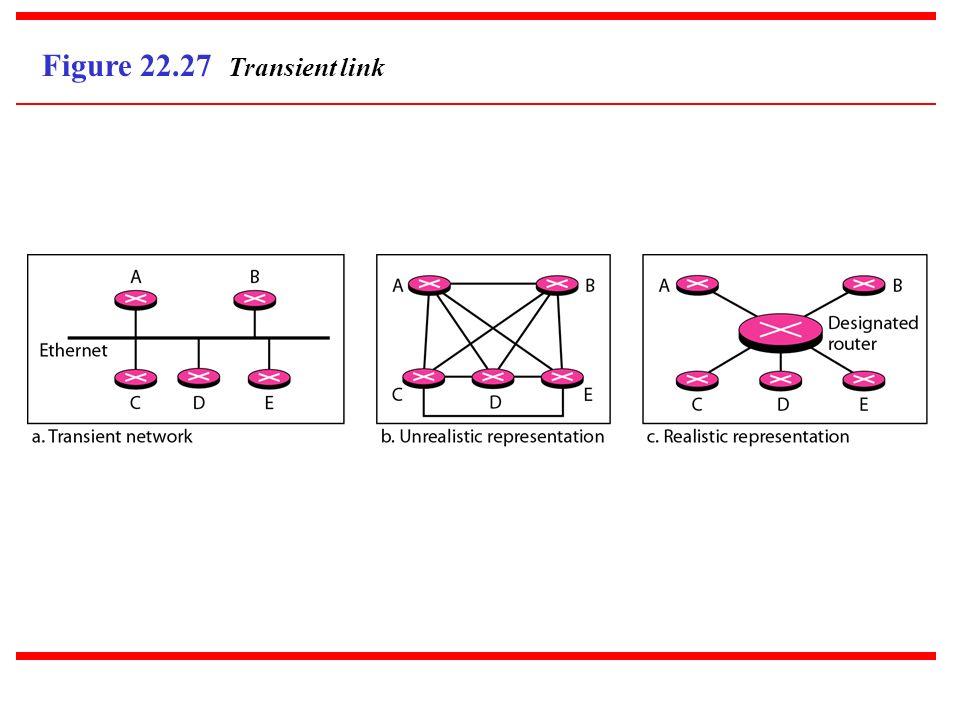 Figure 22.27 Transient link