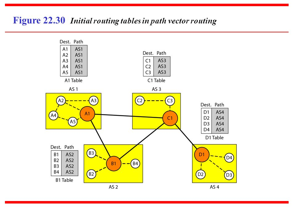 Figure 22.30 Initial routing tables in path vector routing