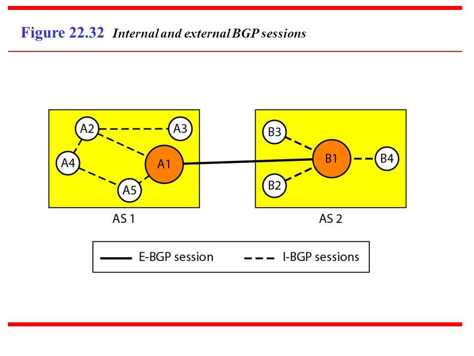 Figure 22.32 Internal and external BGP sessions