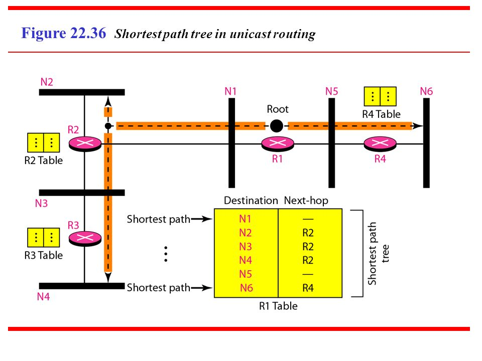 Figure 22.36 Shortest path tree in unicast routing