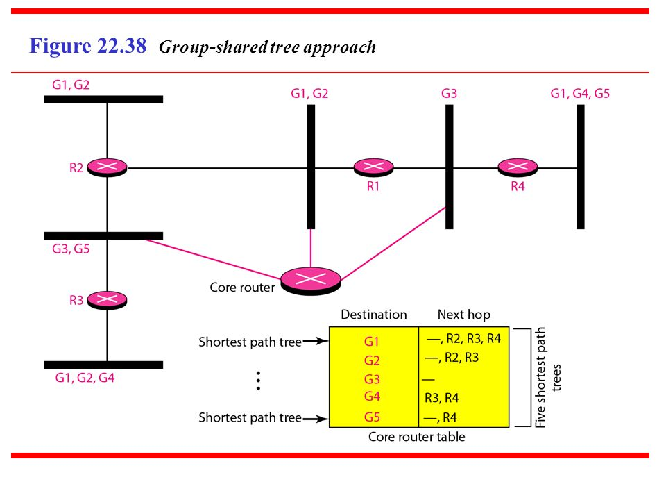Figure Group-shared tree approach