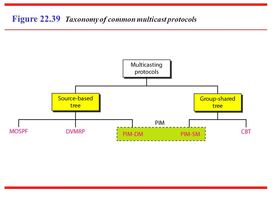 Figure 22.39 Taxonomy of common multicast protocols