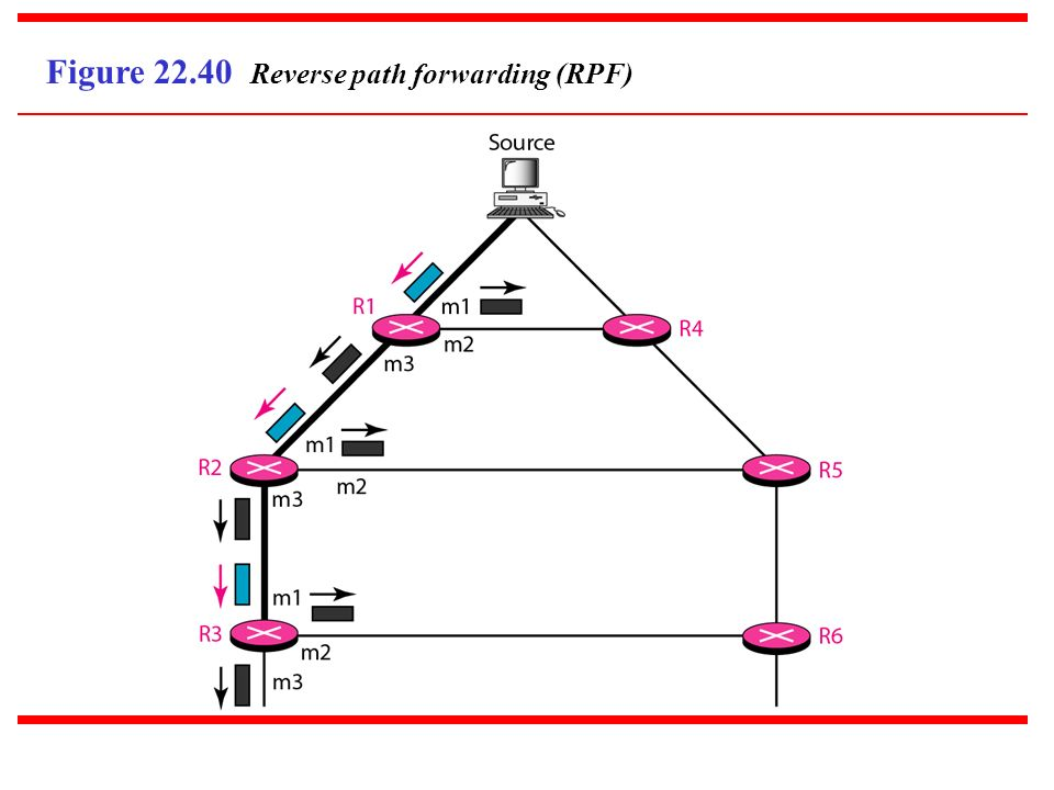 Figure Reverse path forwarding (RPF)