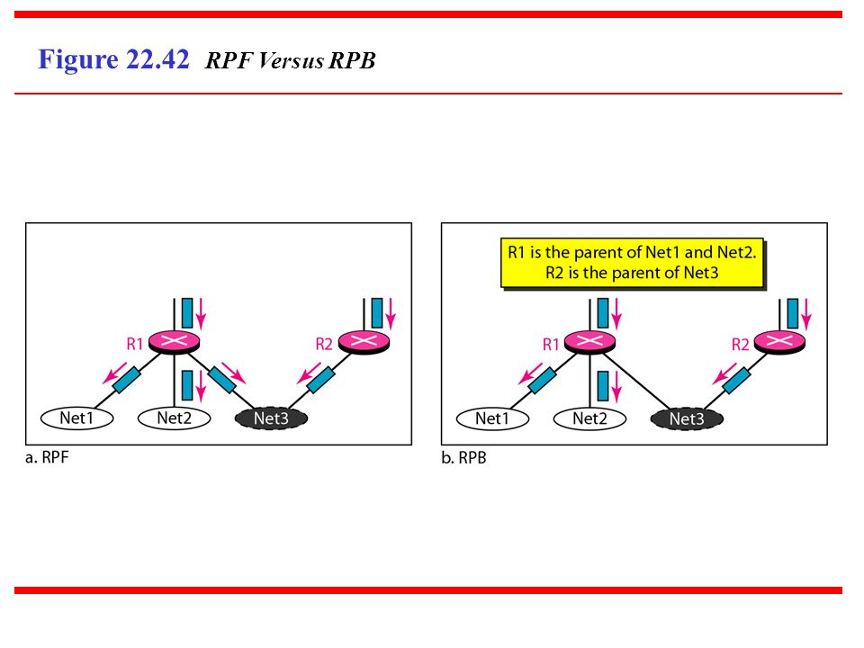 Figure 22.42 RPF Versus RPB