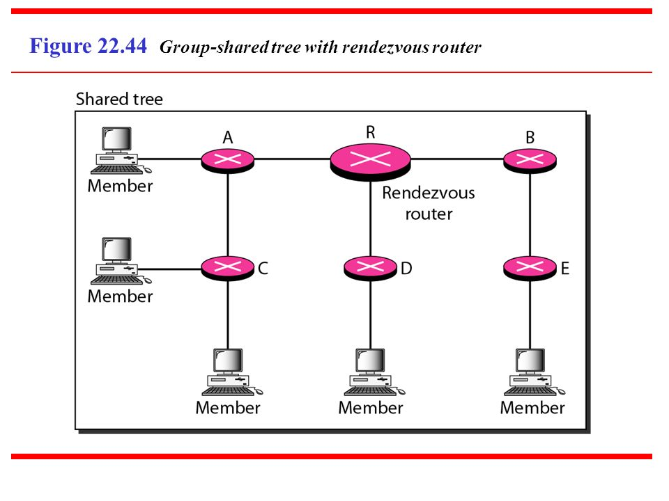 Figure 22.44 Group-shared tree with rendezvous router