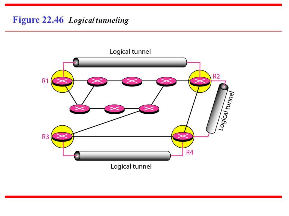 Figure 22.46 Logical tunneling