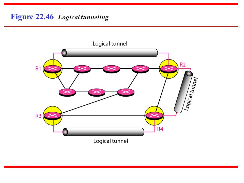 Figure Logical tunneling