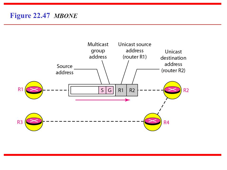 Figure 22.47 MBONE