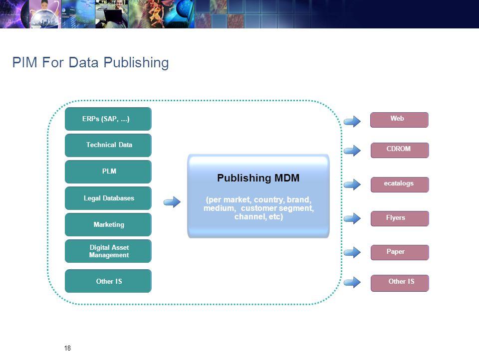 PIM For Data Publishing
