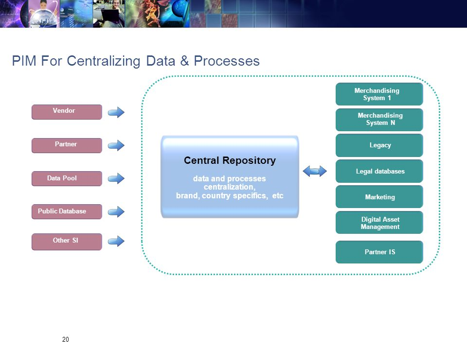 PIM For Centralizing Data & Processes