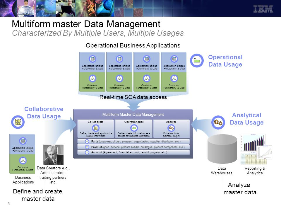 Multiform master Data Management Characterized By Multiple Users, Multiple Usages