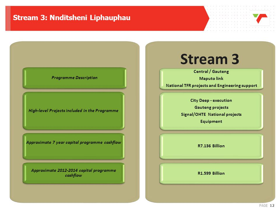 Stream 3: Nnditsheni Liphauphau