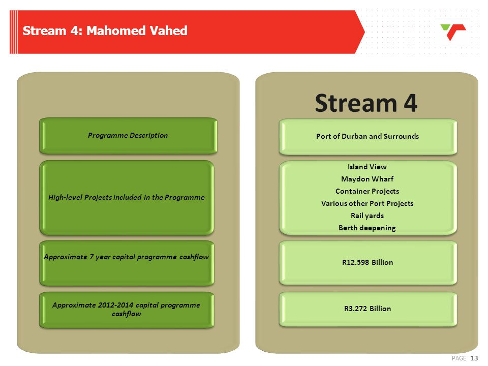 Stream 4 Stream 4: Mahomed Vahed Programme Description