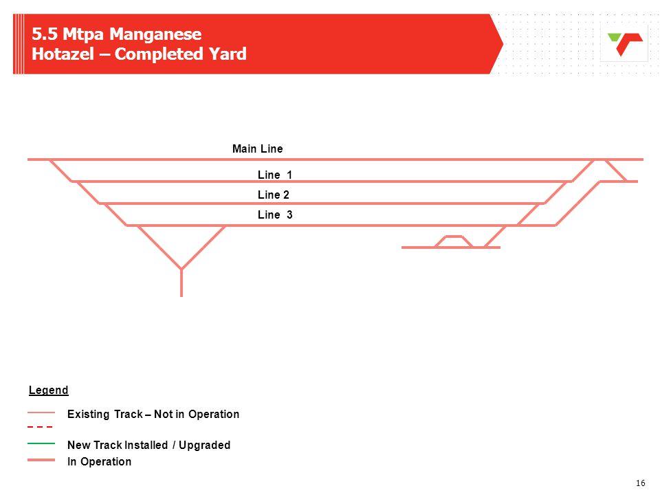 5.5 Mtpa Manganese Hotazel – Completed Yard