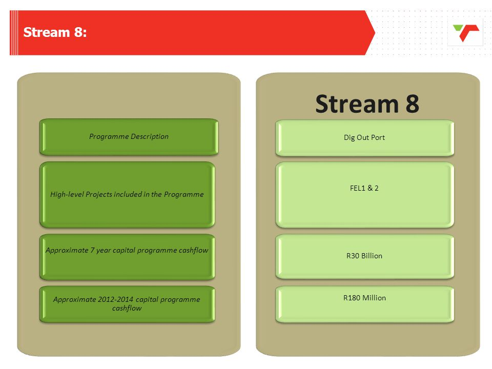 Stream 8 Stream 8: Programme Description Dig Out Port FEL1 & 2