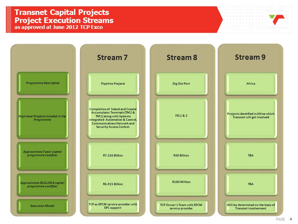 Transnet Capital Projects Project Execution Streams as approved at June 2012 TCP Exco