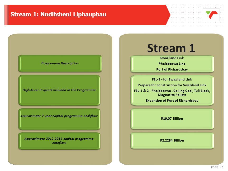 Stream 1: Nnditsheni Liphauphau