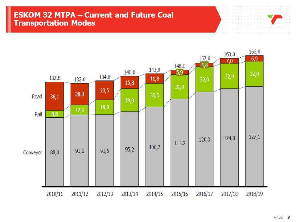 ESKOM 32 MTPA – Current and Future Coal Transportation Modes