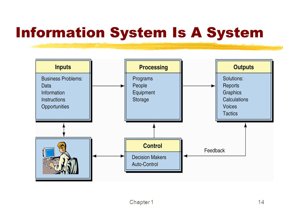 Information System Is A System