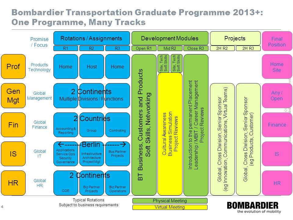 Bombardier Transportation Graduate Programme 2013+: One Programme, Many Tracks