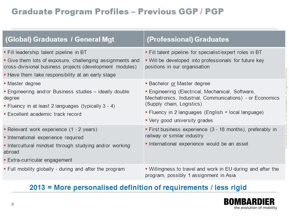 Graduate Program Profiles – Previous GGP / PGP