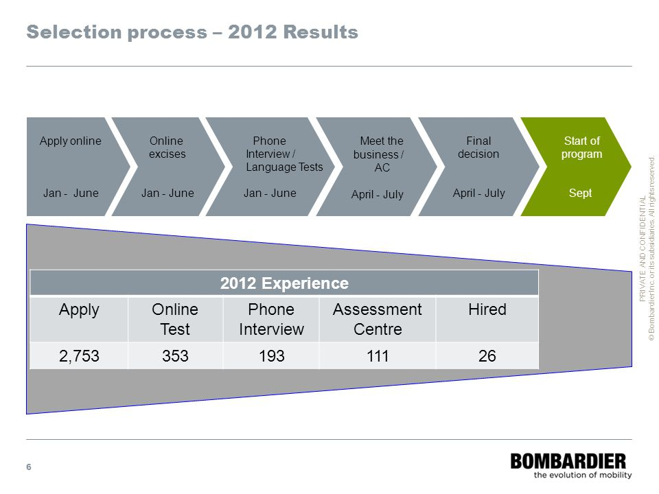 Selection process – 2012 Results