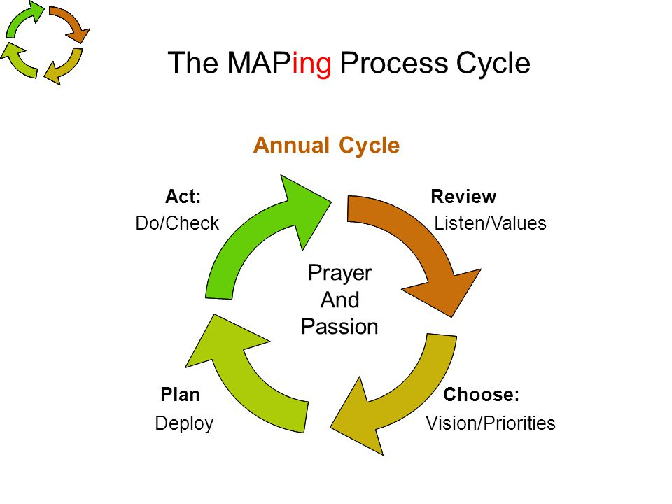 The MAPing Process Cycle