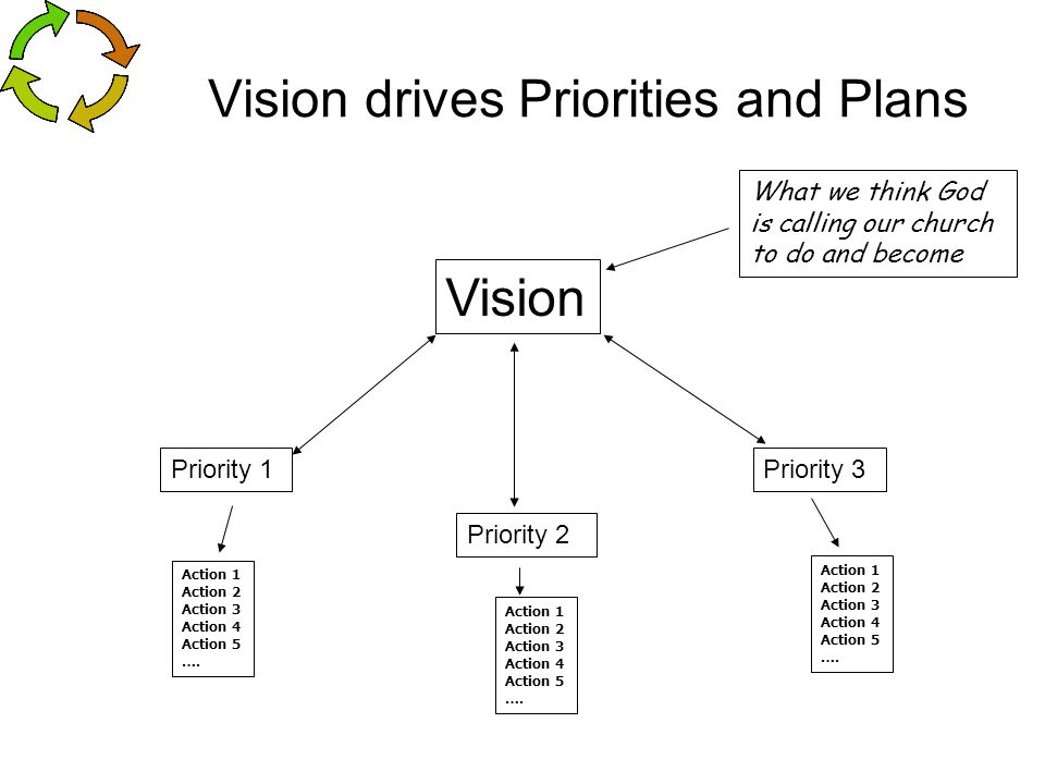 Vision drives Priorities and Plans