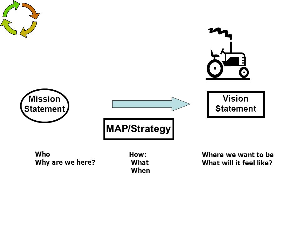 MAP/Strategy Mission Vision Statement Statement Who How: