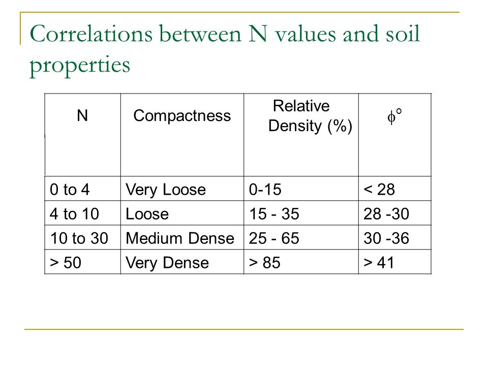 Correlations between N values and soil properties