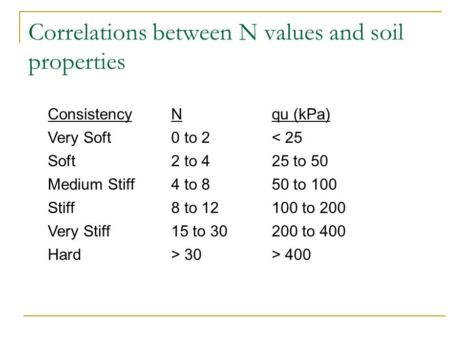Correlations between N values and soil properties