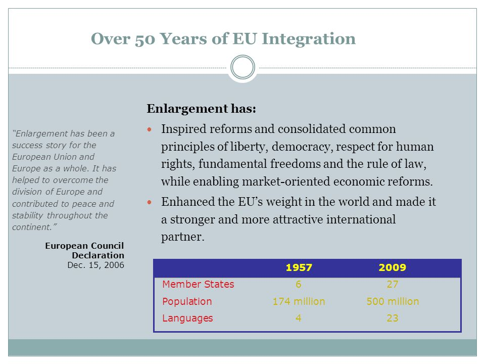 Over 50 Years of EU Integration