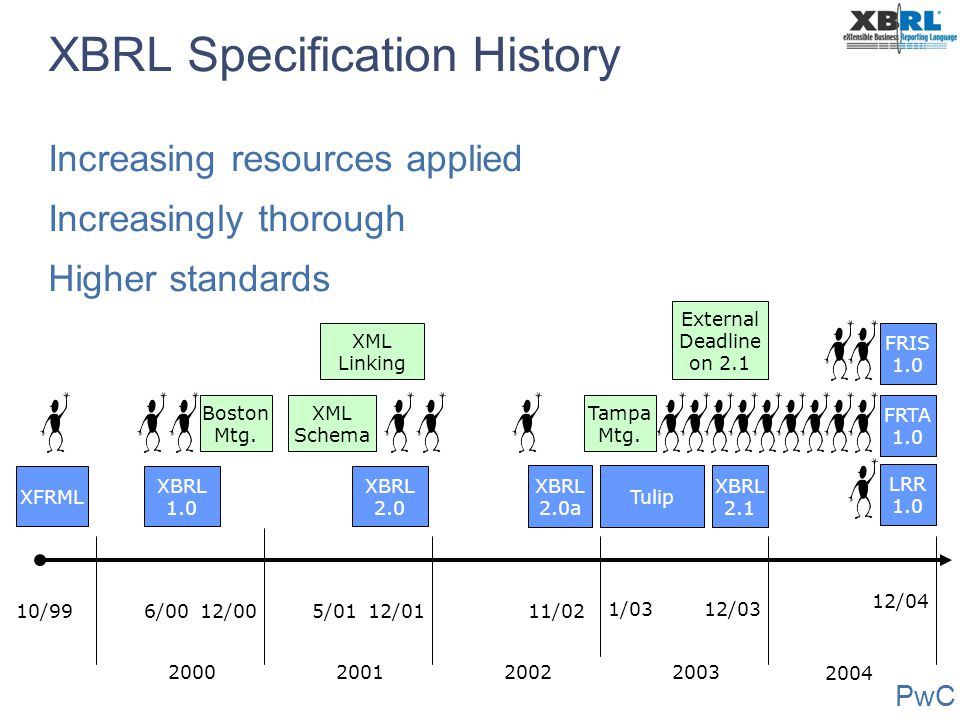 XBRL Specification History