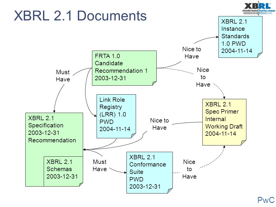 XBRL 2.1 Documents XBRL 2.1 Instance Standards 1.0 PWD 2004-11-14