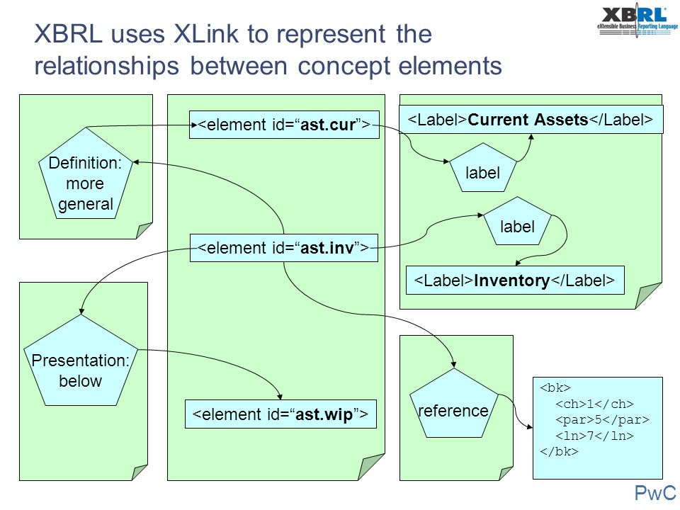 XBRL uses XLink to represent the relationships between concept elements