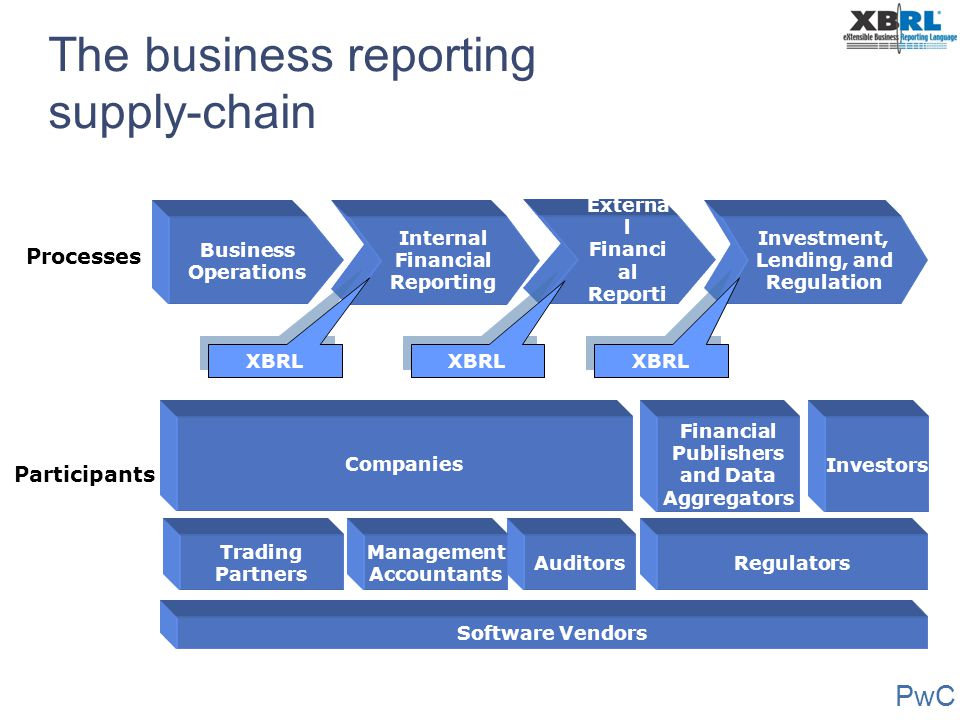 The business reporting supply-chain