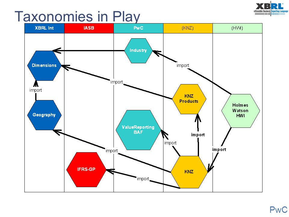 Taxonomies in Play