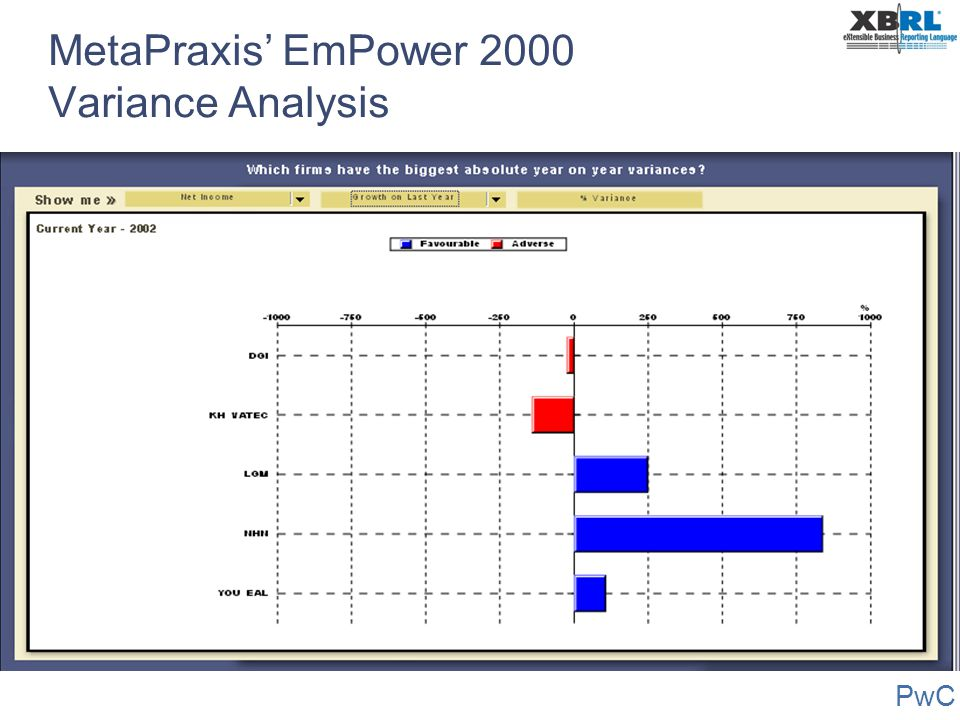 MetaPraxis' EmPower 2000 Variance Analysis