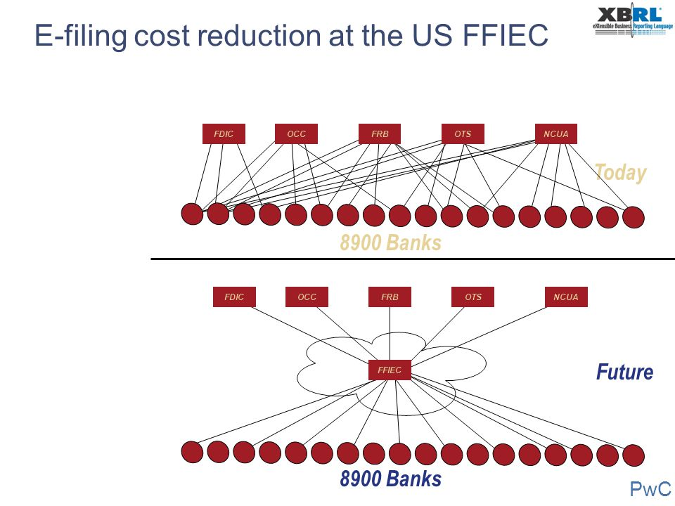 E-filing cost reduction at the US FFIEC