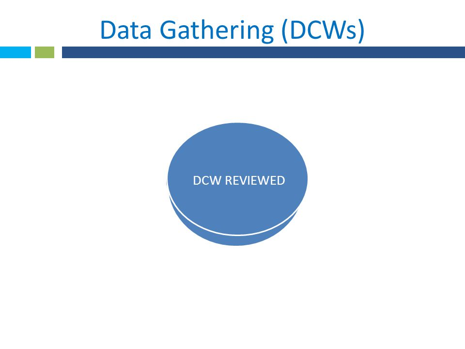 Data Gathering (DCWs) DCW REVIEWED REHAB NUTRITION All DCWs accepted