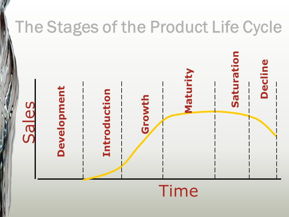 Mapping the Product Life Cycle (PLC) Presentation