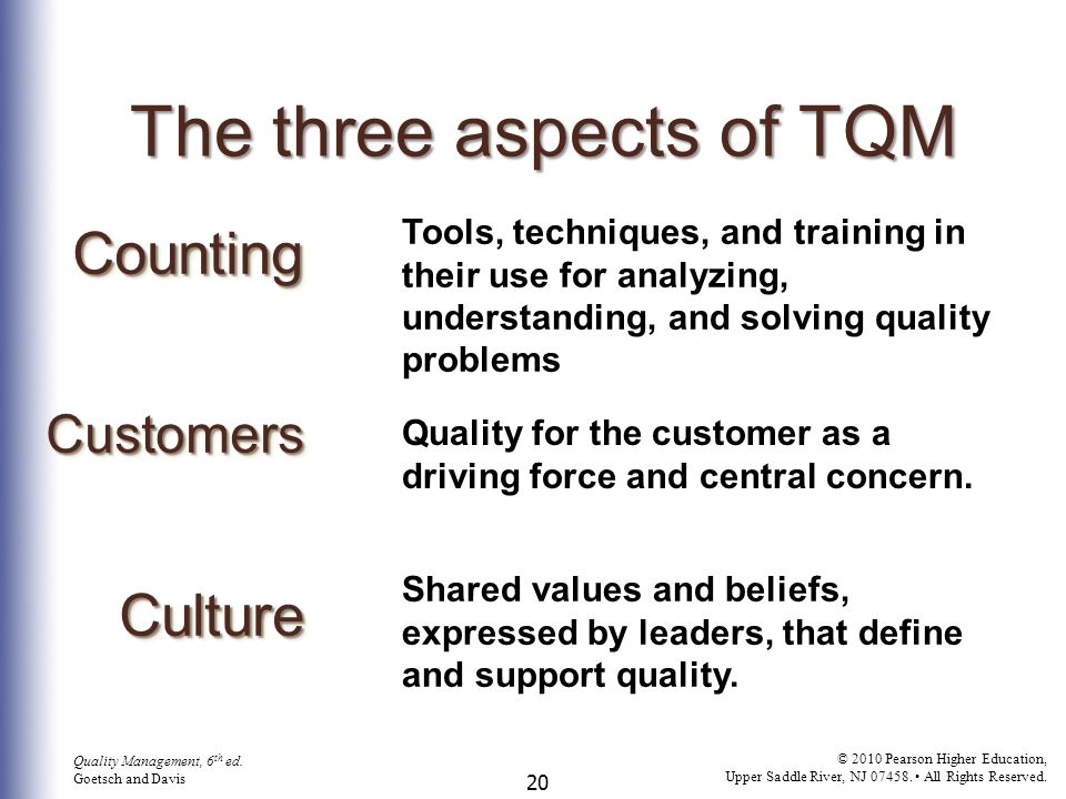 The three aspects of TQM