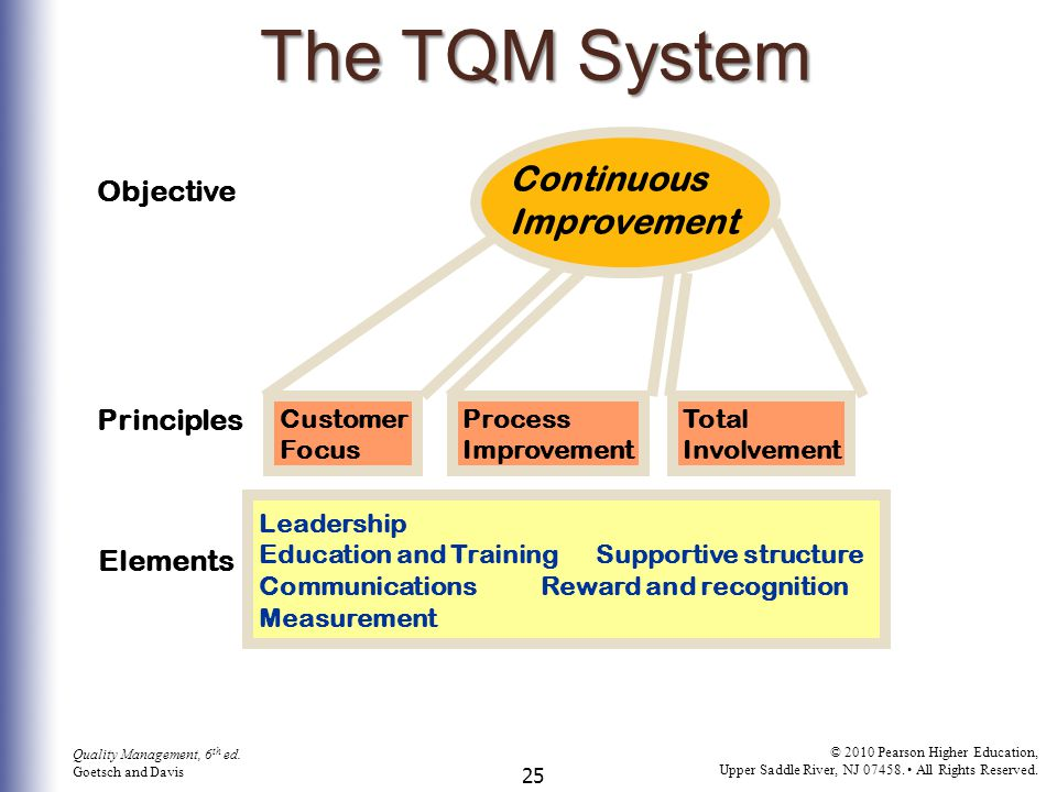 The TQM System Continuous Improvement Objective Principles Elements