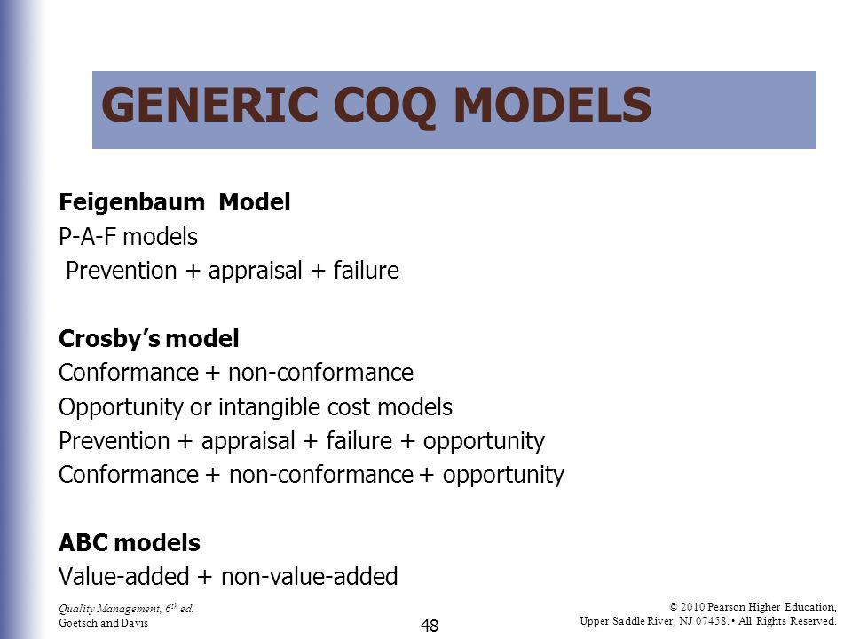 Generic CoQ models Feigenbaum Model P-A-F models