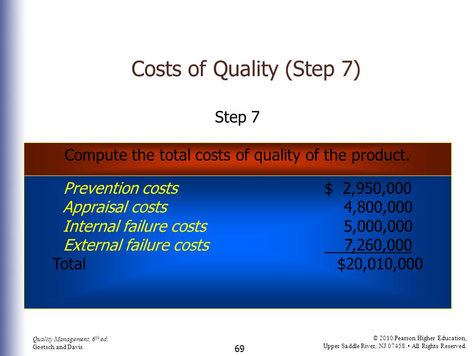 Costs of Quality (Step 7)