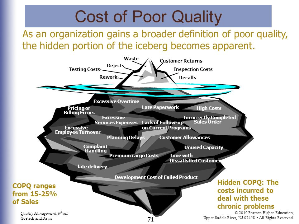 Cost of Poor Quality Cost of Poor Quality.