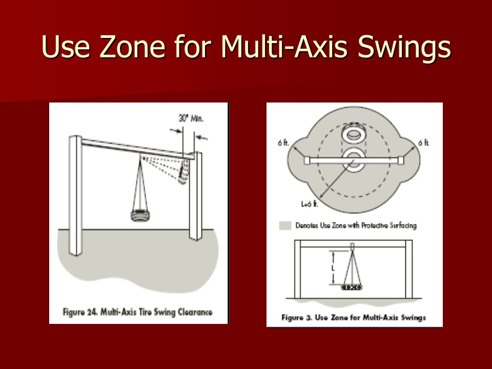 Use Zone for Multi-Axis Swings