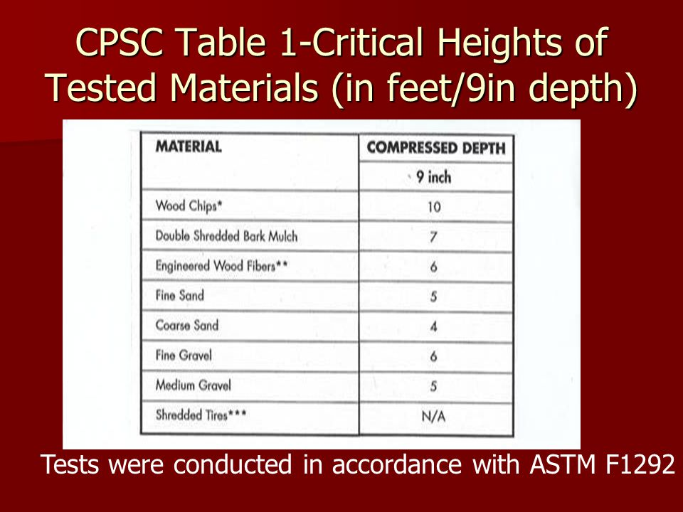 CPSC Table 1-Critical Heights of Tested Materials (in feet/9in depth)